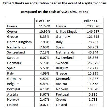 Pinguinoeconomico Banche Europee A Corto Di Capitali In Caso Di
