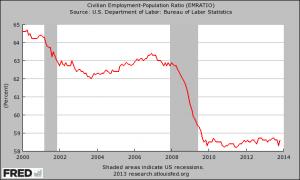 Employment-Population-Ratio-2013