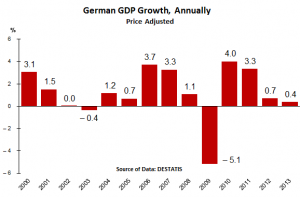Germany-GDP_Growth_2000-2013_annually