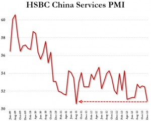 CHINA PMI SERVICE