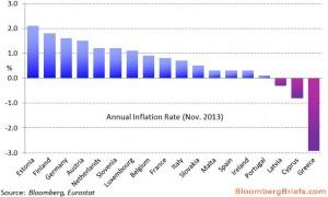 deflazione greca