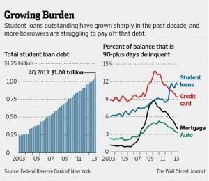 tasso default prestiti USA