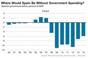 news 26-31 maggio- SPAIN DEFICIT