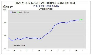 news 23-29 giugno - ITALY MANUF CONFIDENCE