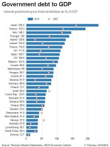 debito pubblico mondiale sul PIl