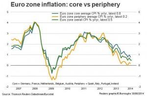 news 30 giugno-6 luglio - EURO JUNE INFLATION