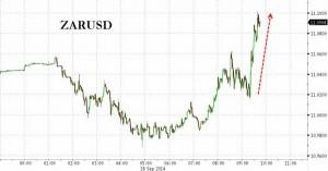 news 15 - 21 settembre 2014 ZAR-USD