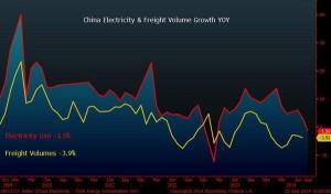 news 22 - 28 settembre 2014 CHINA electricity & rail