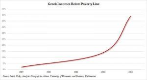 news 29 SETTEMBRE - 3 OTTOBRE - GREEK POVERTY