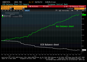 BOJ BALANCE SHEET & ECB