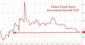 news 10 - 16 novembre - CHINA fixed assets