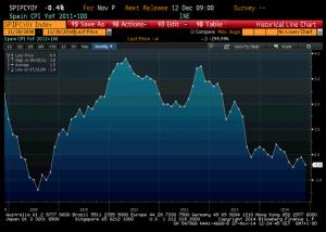 news 24 - 30 novembre 2014 - SPAIN DEFLATION