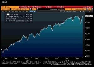 news 27 ottobre - 2 nov 2014 - S&P500