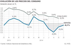 news 27 ottobre - 2 nov 2014 - SPAGNA - prezzi al consumo