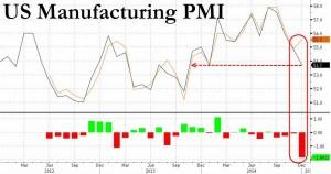 news 15 - 21 dicembre 2014 - US PMI MAN