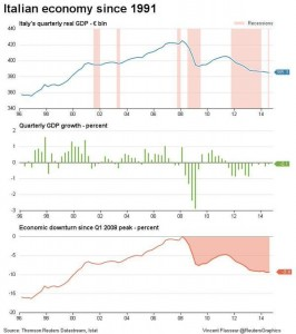 news 8 -14 dicembre 2014 - ITALY data