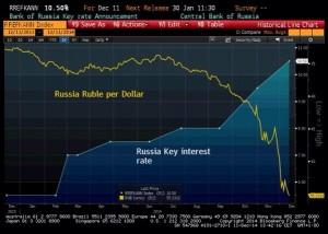 news 8 -14 dicembre 2014 - RUSSIA
