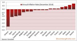 NEWS 12 - 18 GENNAIO 2015 - EU DEFLATION
