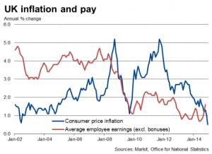 NEWS 12 - 18 GENNAIO 2015 - US INFLATION