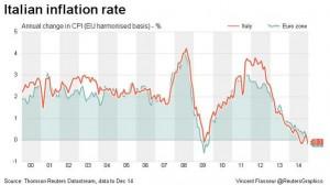 NEWS 5 - 11 GENNAIO 2015- italian inflation