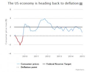 news 19 - 25 gennaio 2015 - US DEFLATION