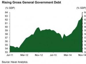 news 29 dicembre 2014 - 4 gennaio 2015 - BRASIL GDP