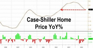 news 29 dicembre 2014 - 4 gennaio 2015 - US HOME PRICE.