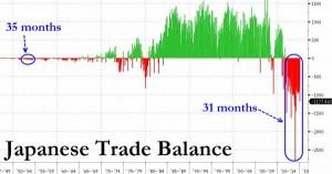 NEWS 16 -22 FEBBRAIO 2015 - japan trade balance