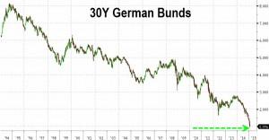 NEWS 26 - 1 FEBBRAIO 2015 - GERMAN 30Y