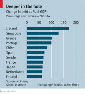 news 9 - 15 febbraio 2015 - debiti mondiali