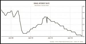 ISRAELE - 2