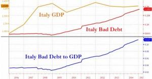 NEWS 16 - 22 MARZO 2015 - ITALY NPL