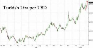NEWS 23 - 1 MARZO 2015 - LIRA TURCA