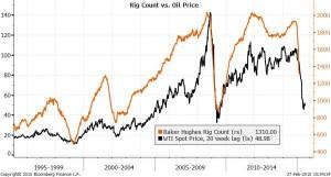 NEWS 23 - 1 MARZO 2015 - OIL