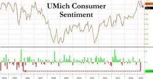 news 9 - 15 marzo 2015 - US CONSUMER CONFIDENCE