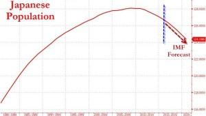 GIAPPONE - popolazione