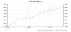 L'ECONOMIA MONDIALE STA RALLENTANDO -  CHINA MONEY SUPPLY