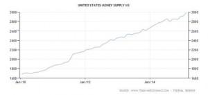 L'ECONOMIA MONDIALE STA RALLENTANDO - US MONEY SUPPLY
