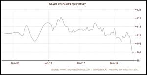 NEWS 13 - 19 APRILE - BRASIL CONSUMER CONFIDENCE.jpg