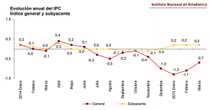 NEWS 13 - 19 APRILE - SPANISH INFLATION.jpg