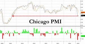 NEWS 30 MARZO - 5 APRILE 2015 - CHICAGO PMI