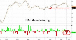NEWS 30 MARZO - 5 APRILE 2015 - ISM MANIFACTURING
