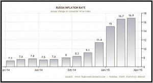 RUSSIA-IL RECUPERO DEL RUBLO-1
