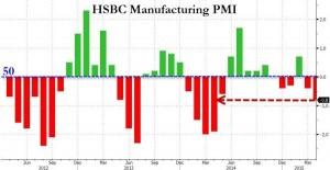 news 20 - 26 aprile 2015 - CHINA PMI.png