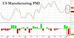 news 20 - 26 aprile 2015 - US MAN PMI.png