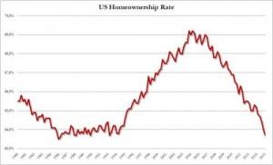 NEWS 27 APRILE - 3 MAGGIO 2015 - US homeownership rate.jpg.png