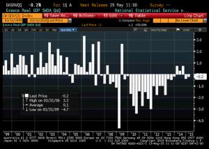 news  11 - 17 maggio 2015 - GRECIA PIL.jpg.