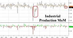 news 11 - 17 maggio 2015 - US INDUSTRIAL PROD.png