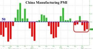 news 18 - 24 maggio 2015 - CHINA PMI