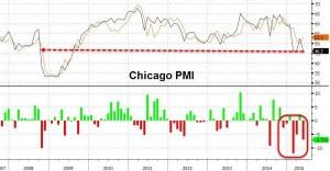 news 25 - 31 maggio 2015 - CHICAGO PMI